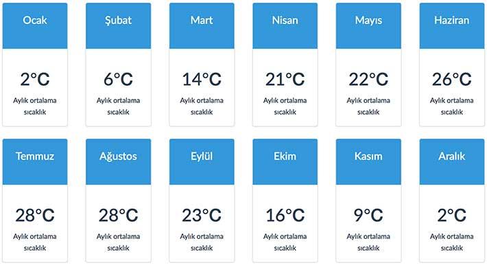 belgrad aylık ortalama sıcaklıkları