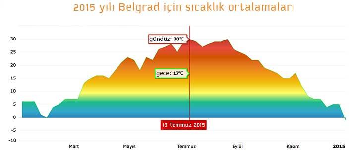 belgrad hava durumu 2015
